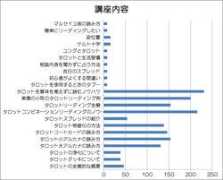講座内容グラフ.jpg